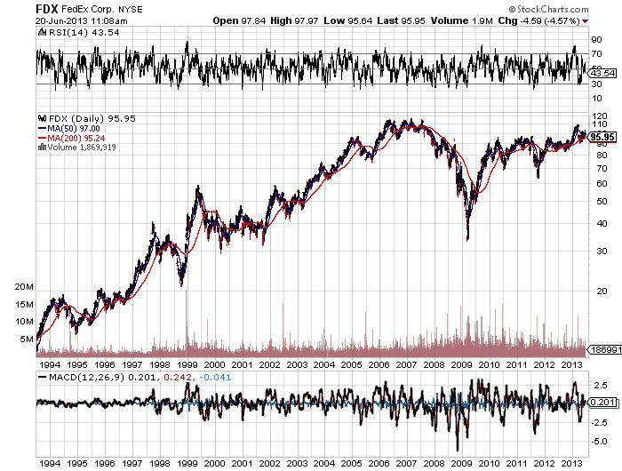 FedEx Corporation Chart