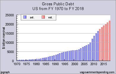 Gross Public Debt Chart