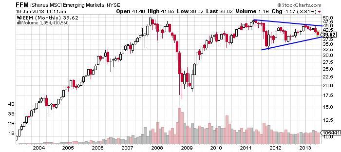 MSCI Emerging Markets Chart
