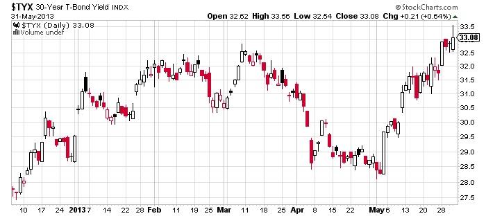 $TYX 30-Year T-Band Yield stock chart