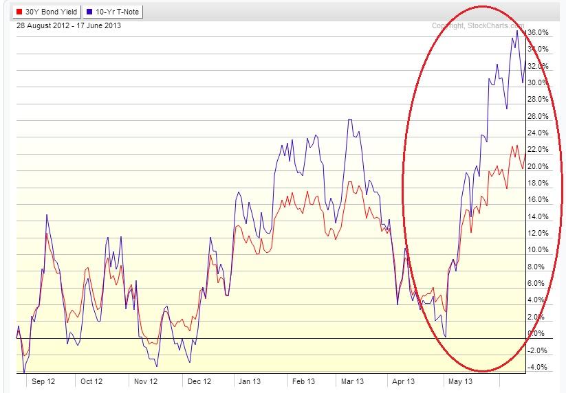 US bonds skyrocket chart