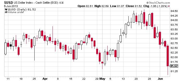 USD US Dollar Cash Settle Chart