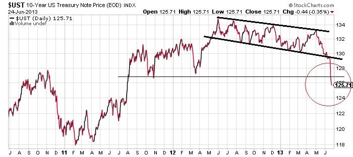 UST 10 Year Treasury Note Price Chart