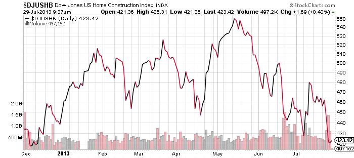 DJUSHB-Dow-Jones-US-HOME-Construction-Index