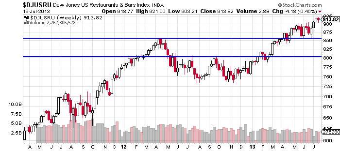 Dow Jones US Restaurants Chart