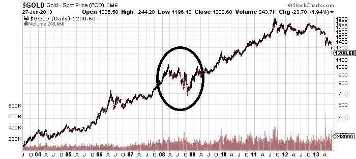 Gold-Spot Price Chart