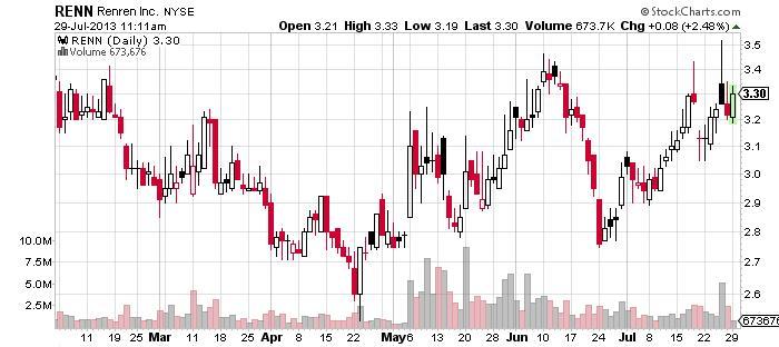 Renren Inc Chart