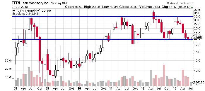 Titan Machinery Inc Chart