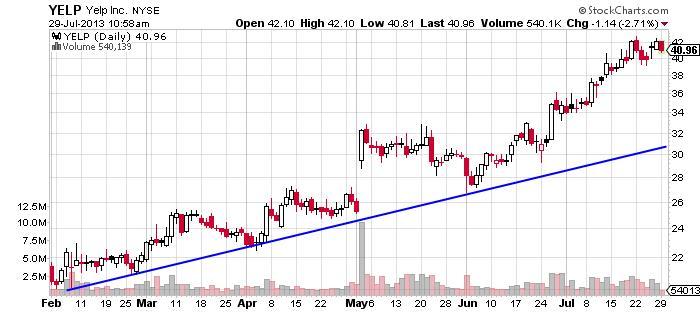 Yelp Inc Chart