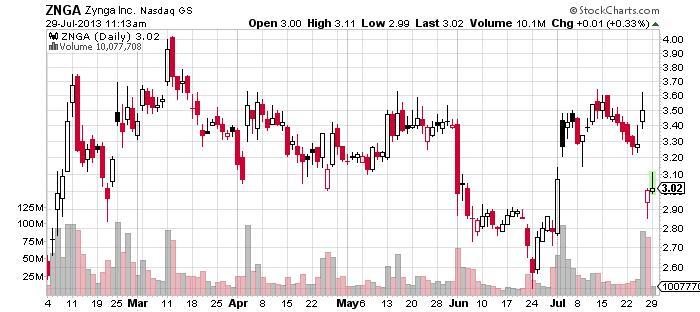Zynga Inc Chart