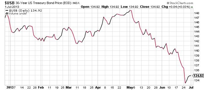 USB 30-Year US Treasury Bond Price (EOD) INDX