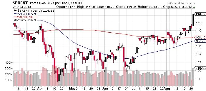 Brent Crude Oil - Spot Price Chart