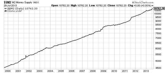 M2 Money Supply INDX Chart