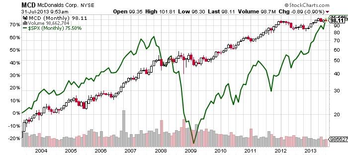 McDonald Corp Chart