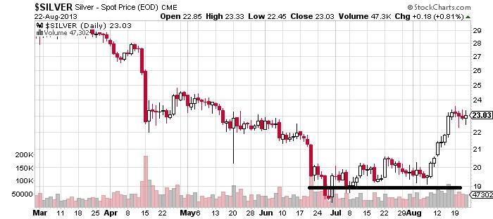 Silver-Spot Price Chart