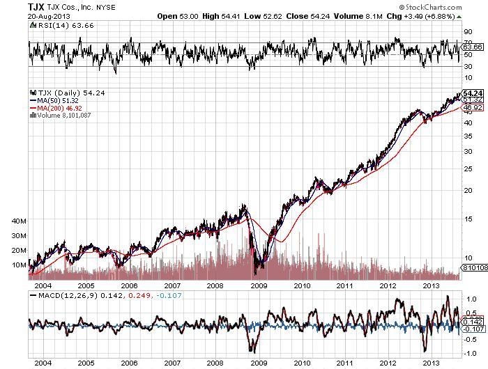 TJX Companies Inc Chart