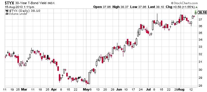 TYX 30 year t bond yield chart