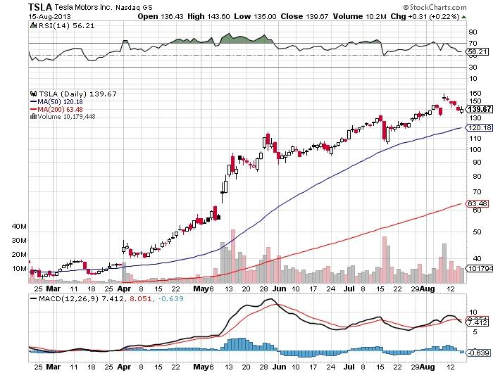 Tesla Motors Inc Chart