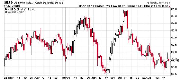 USD-Us-Dollar-Index-Cash-Settle-ICE