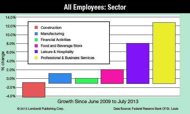 All Employees Sector Lombardi Publishing Chart