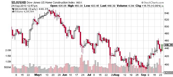 Dow Jones US Home Construction Index Chart