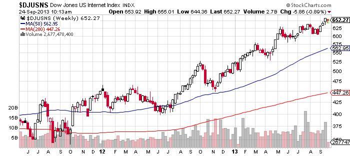 Dow Jones US Internet Chart