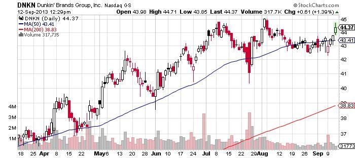 Dunkin Brands Group Inc Chart