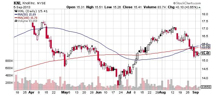 Knoll Inc Chart