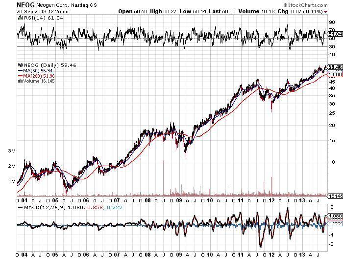 Neogen Corporation Chart