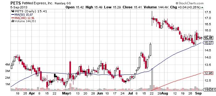 PetMed Express,Inc Chart