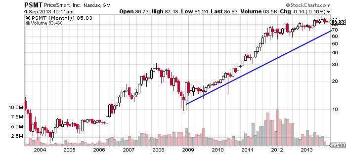 PriceSmart Inc Chart