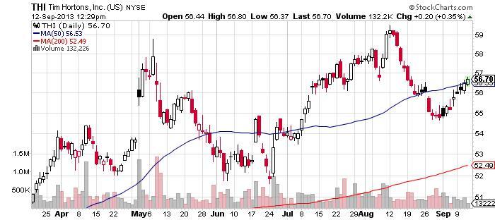 Tim Hortons Inc Chart