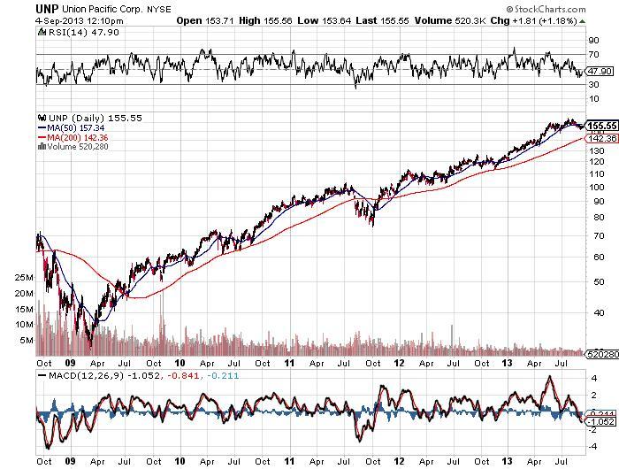 Union Pacific Corporation Chart
