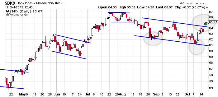 Bank Index Chart