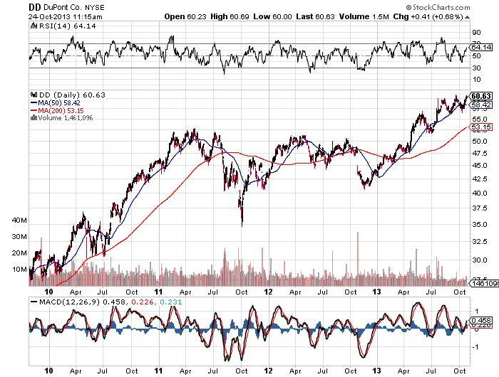 DuPont Company Chart