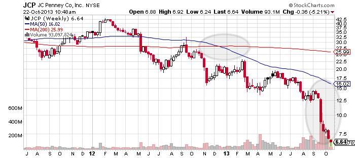 JC Penney Company Inc Chart