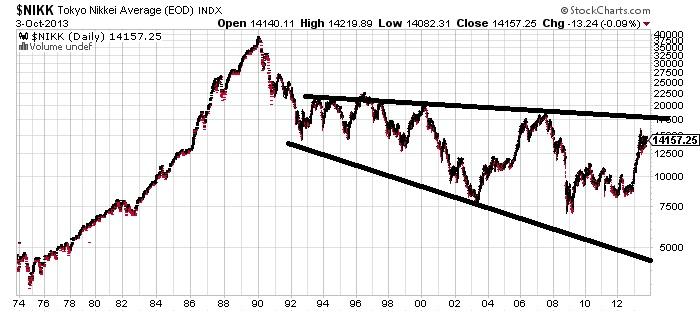 NIKK Tokyo Nikkei Average Chart