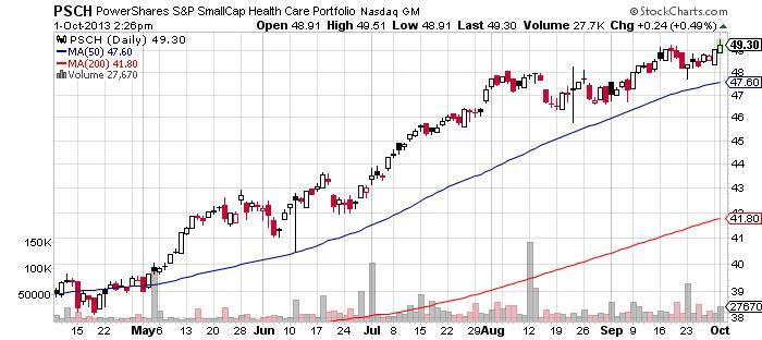 PowerShares S&P SmallCap Health Care Portfolio Chart