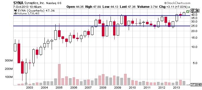 Synaptics,Inc. Nasdaq GS Chart