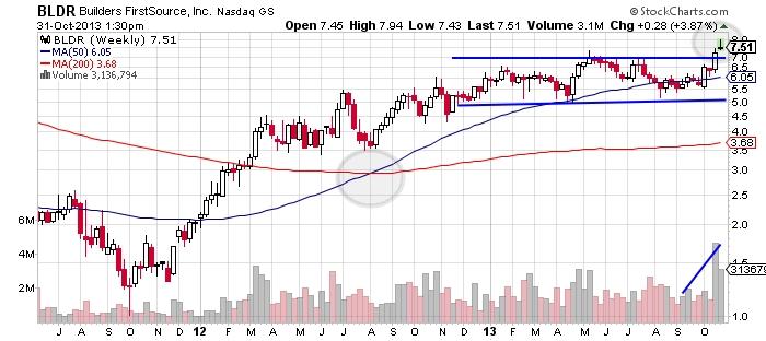 BLDR Builders FirstSource NASDAQ chart