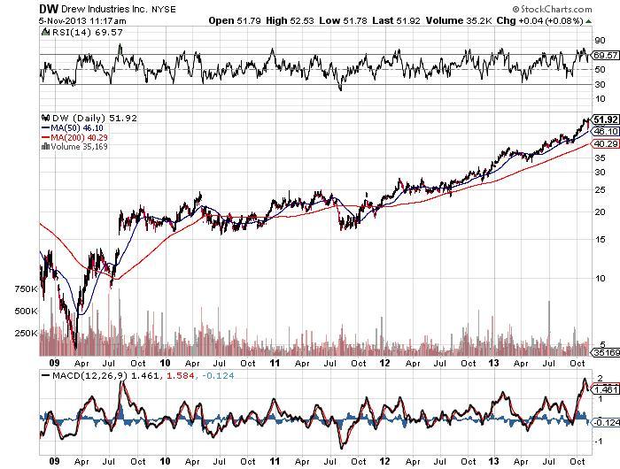 Drew Industries Inc Chart