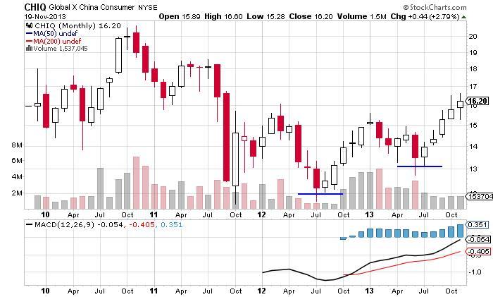 Global X China Consumer Chart