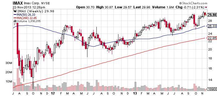Imax Corporation Chart