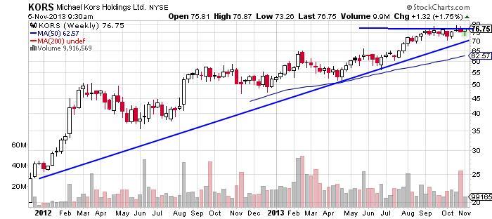 Michael Kors Holdings Chart