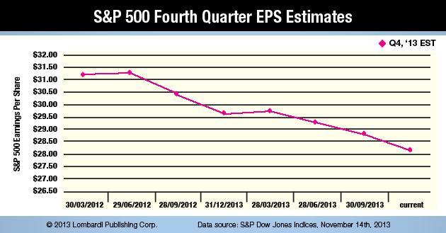 S&P 500 Fourth Quarter EPS Estimates Chart