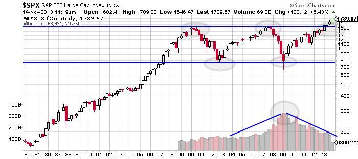 S&P 500 Large Cap Chart