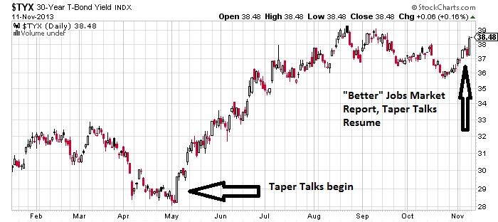 TYX 30-Year T-Bond Yield Chart