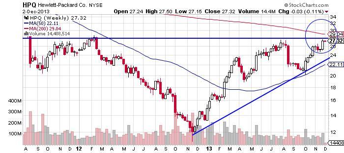 Hewlett-Packard Company Chart