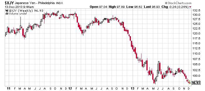 Japanese Yen - Philadelphia Chart