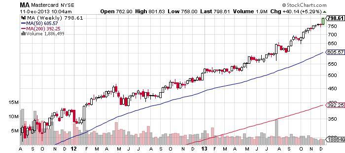 Mastercard NYSE Chart